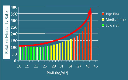 BMI vs. Relative Mortality Rate